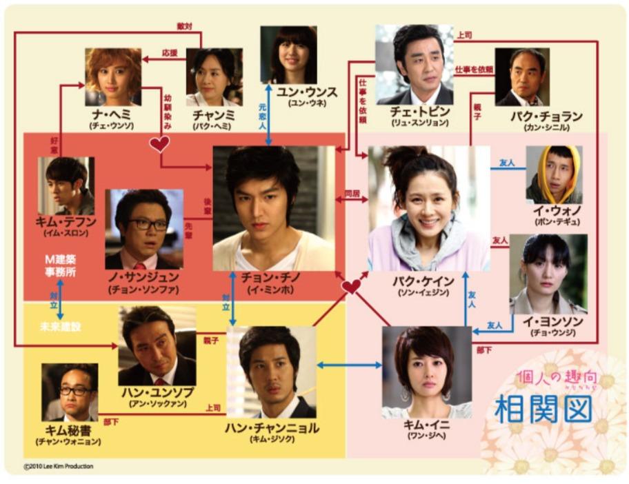 韓国ドラマ『個人の趣向』登場人物相関図(関係図)