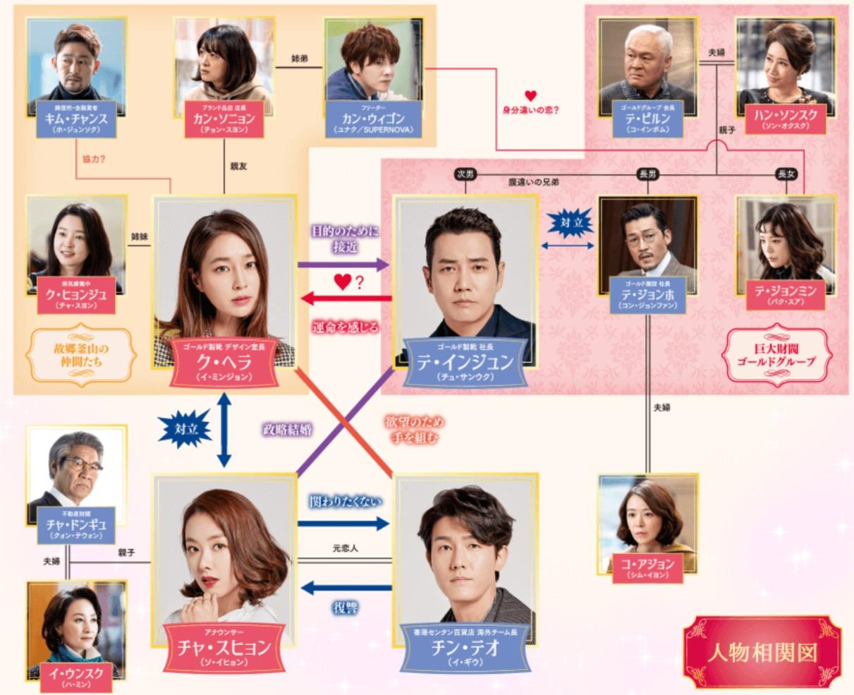 韓国ドラマ『偽りのフィアンセ~運命と怒り~』登場人物相関図(関係図)