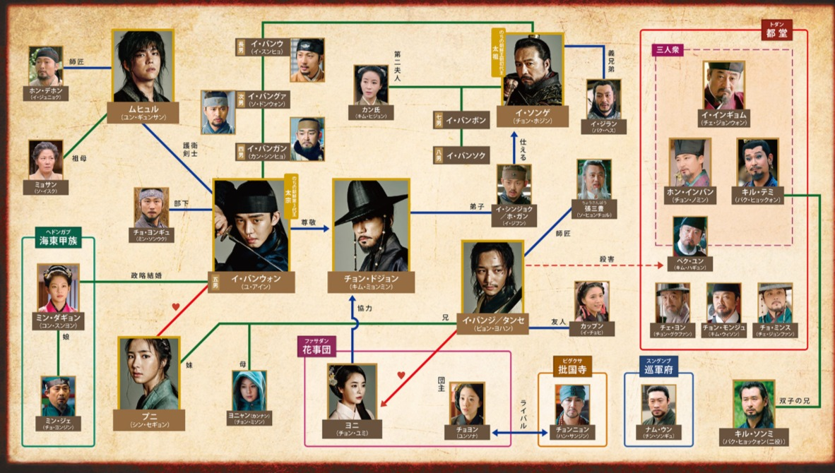 韓国ドラマ『六龍が飛ぶ』登場人物相関図(関係図)