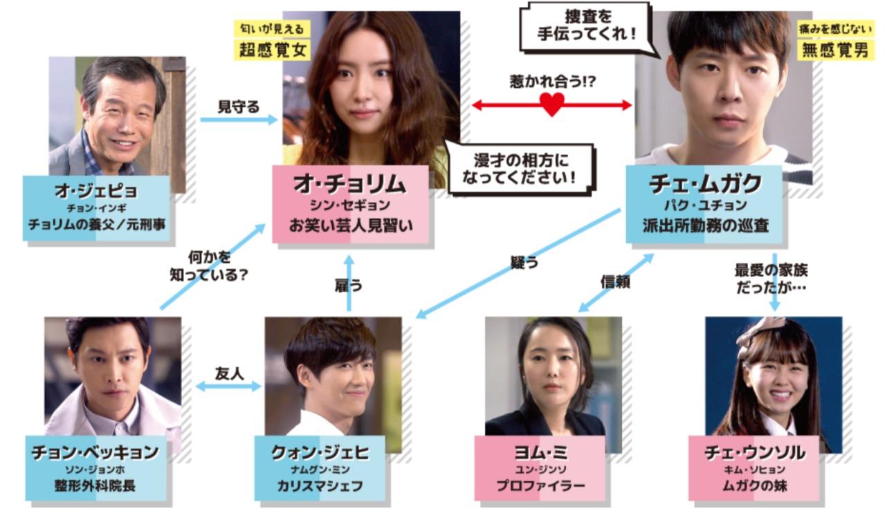 韓国ドラマ『匂いを見る少女』登場人物相関図(関係図)