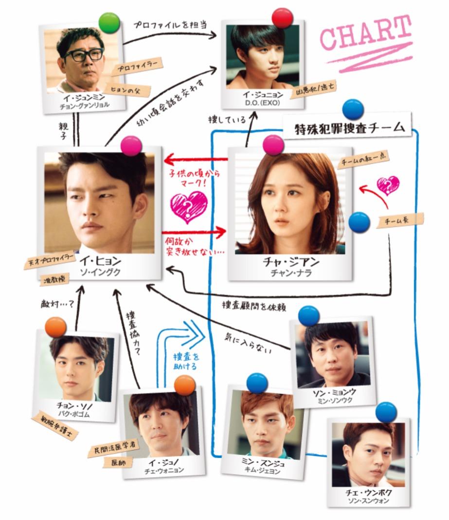 韓国ドラマ『君を憶えてる』登場人物相関図(関係図)