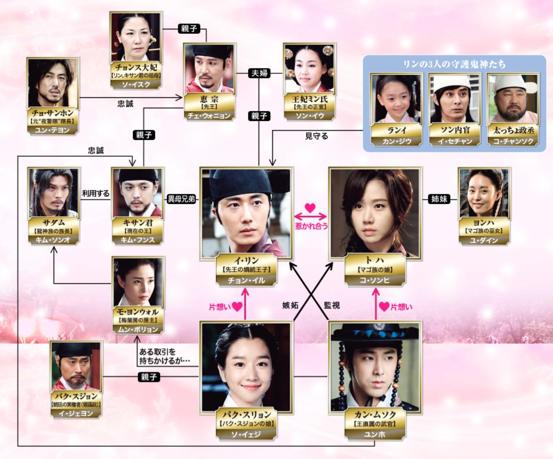 韓国ドラマ『夜警日誌』登場人物相関図(関係図)