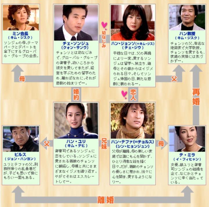 韓国ドラマ『天国の階段』登場人物相関図(関係図)