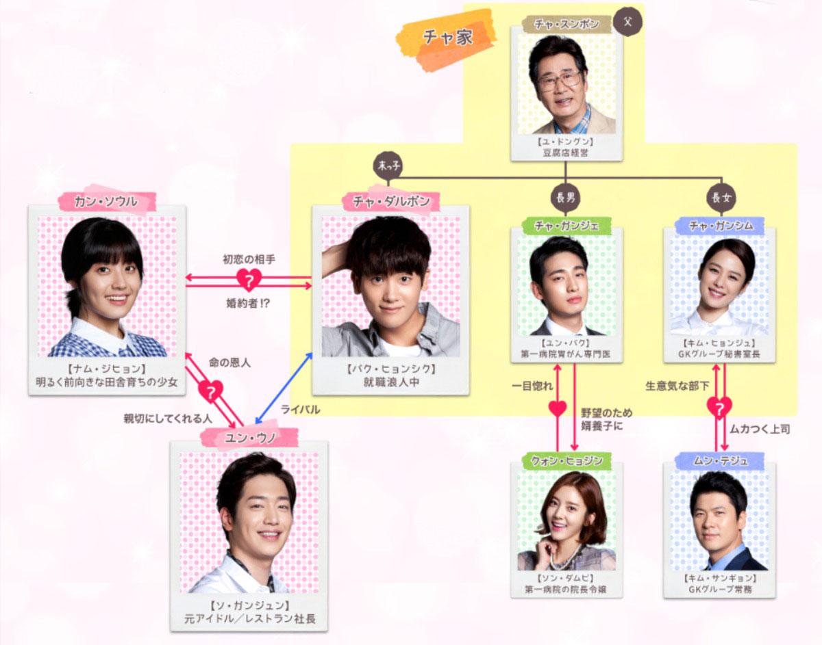 韓国ドラマ『家族なのにどうして〜ボクらの恋日記〜』登場人物相関図(関係図)