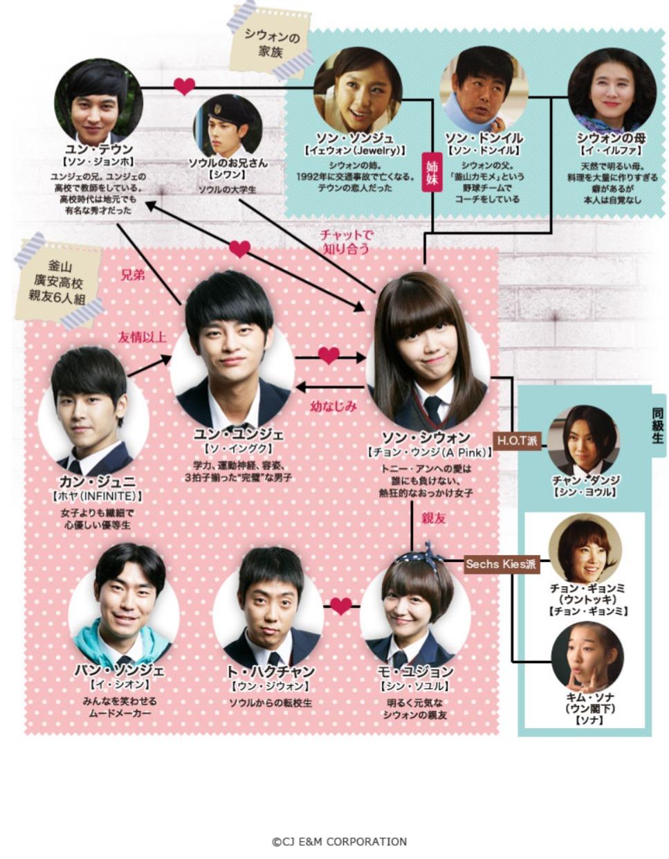 韓国ドラマ『応答せよ1997』登場人物相関図(関係図)