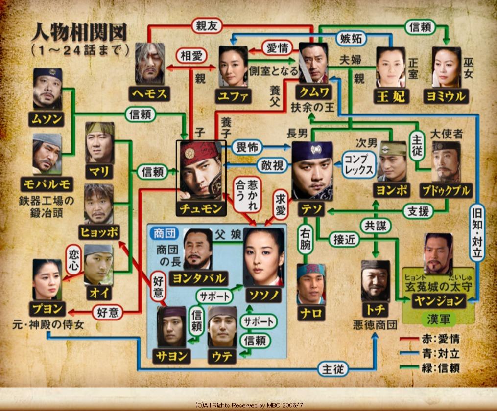 韓国ドラマ『朱蒙-チュモン-』登場人物相関図(関係図)