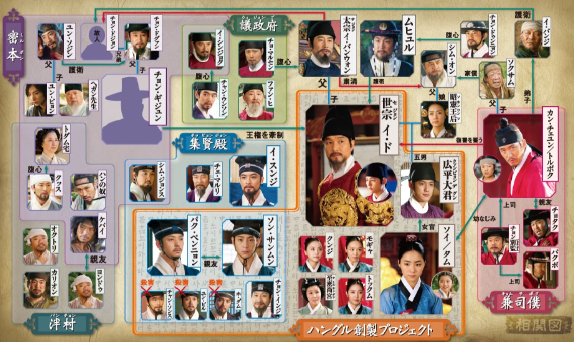 韓国ドラマ『根の深い木~世宗大王の誓い~』登場人物相関図(関係図)