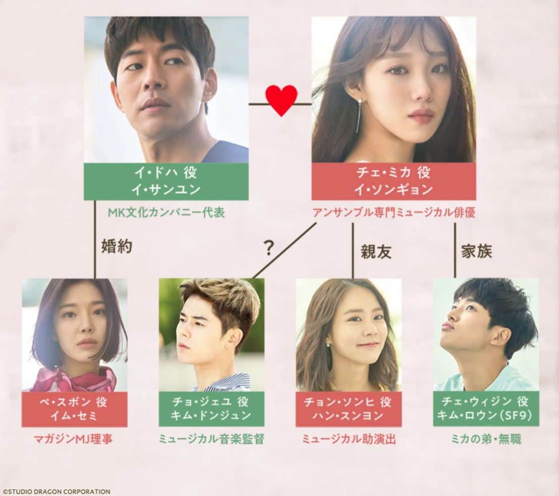韓国ドラマ『止めたい時間:アバウトタイム』登場人物相関図(関係図)