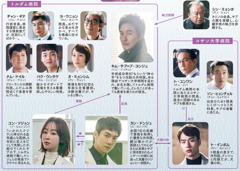 韓国ドラマ『浪漫ドクターキム・サブ』登場人物相関図(関係図)