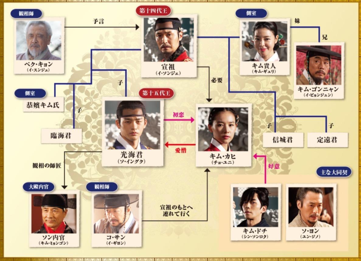 韓国ドラマ『王の顔』登場人物相関図(関係図)