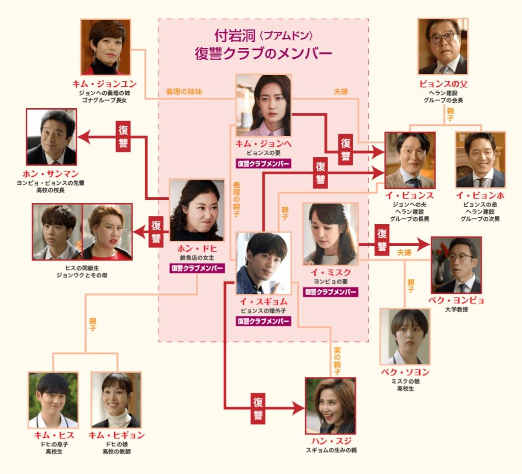 韓国ドラマ『甘くない女たち~付岩洞<プアムドン>の復讐者』登場人物相関図(関係図)
