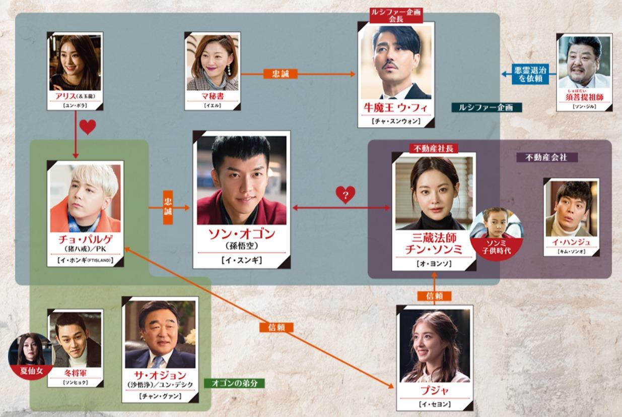 韓国ドラマ『花遊記<ファユギ>』登場人物相関図(関係図)