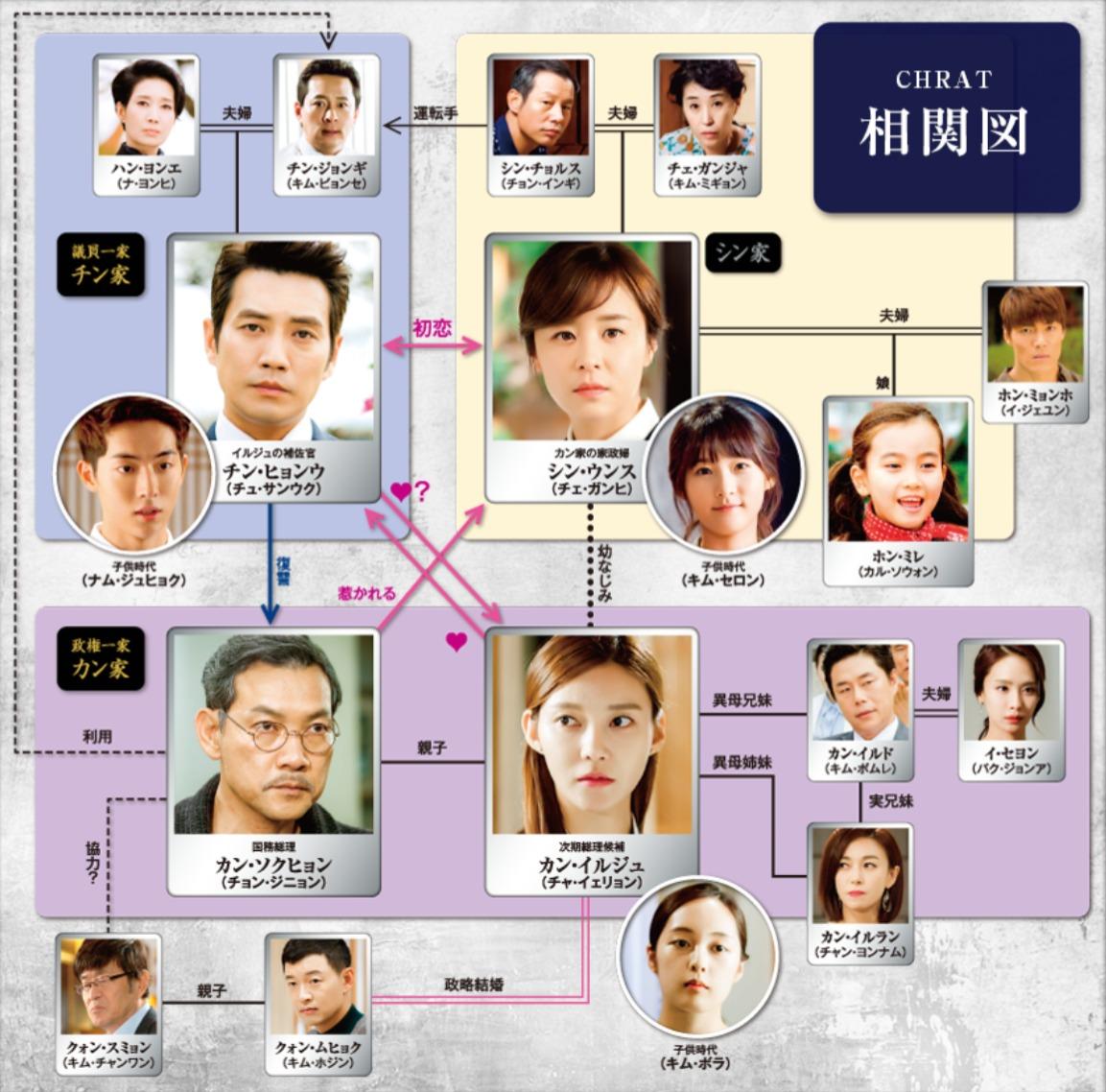 韓国ドラマ『華麗なる誘惑』登場人物相関図(関係図)