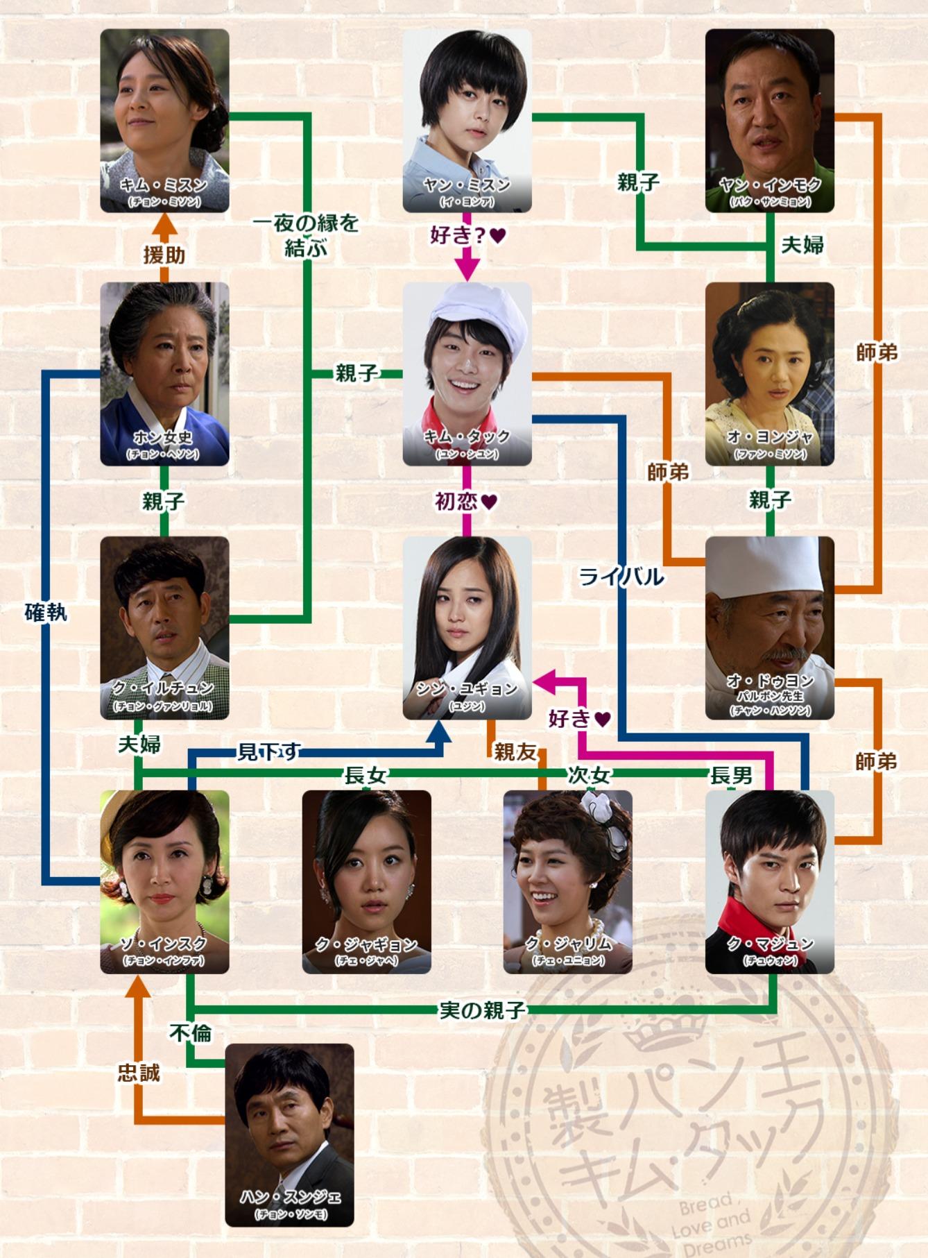 韓国ドラマ『製パン王 キム・タック』登場人物相関図(関係図)
