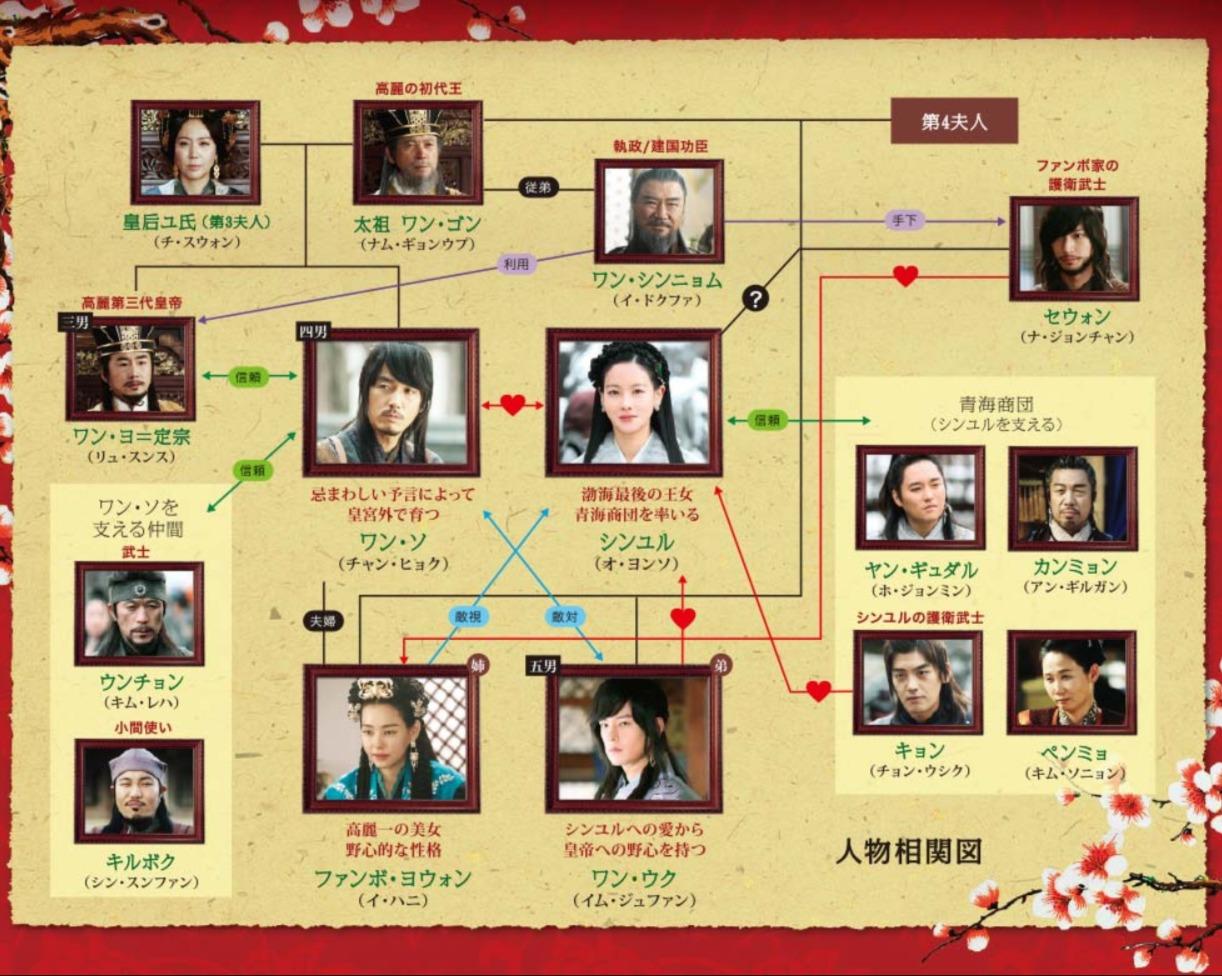 韓国ドラマ『輝くか、狂うか』登場人物相関図(関係図)