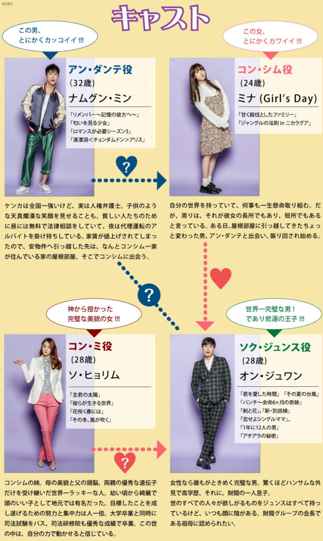 韓国ドラマ『野獣の美女コンシム』登場人物相関図(関係図)