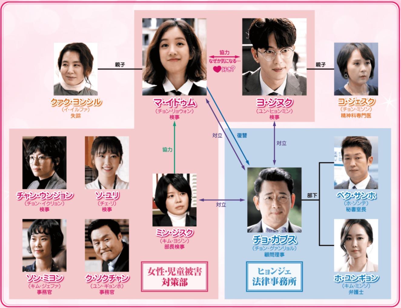 韓国ドラマ『魔女の法廷』登場人物相関図(関係図)