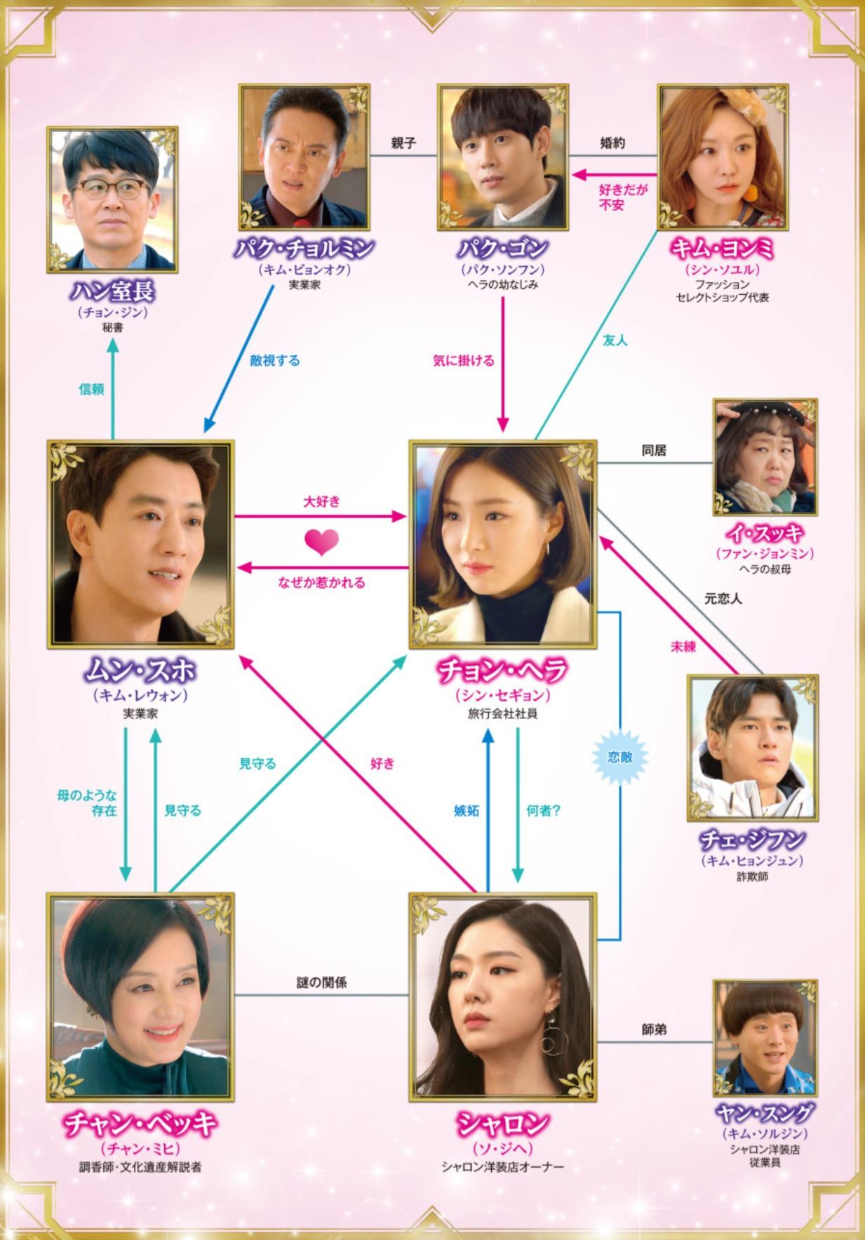 韓国ドラマ『黒騎士~永遠の約束~』登場人物相関図(関係図)