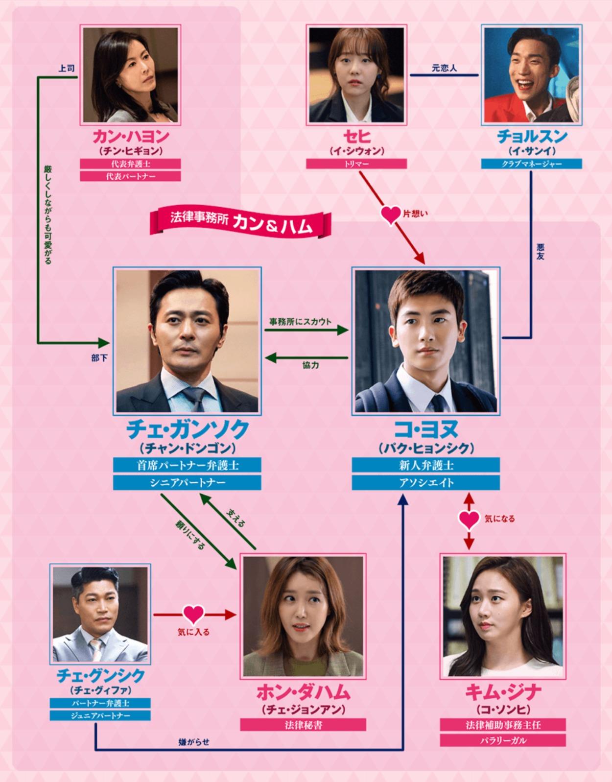 韓国ドラマ『SUITS/スーツ~運命の選択~』登場人物相関図(関係図)