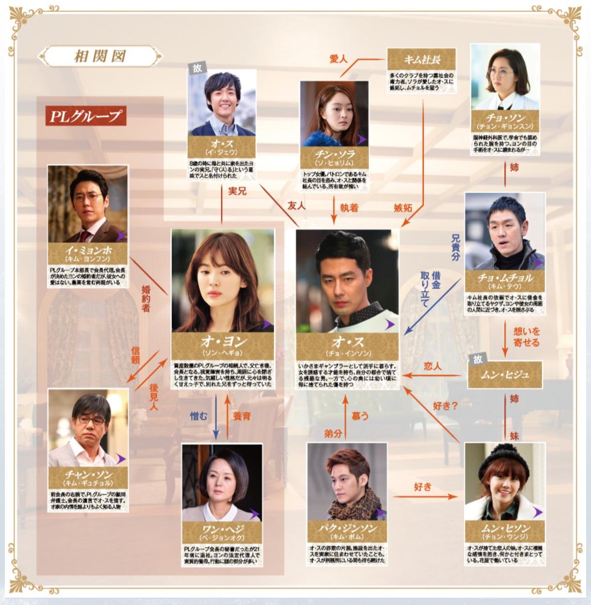 韓国ドラマ『その冬、風が吹く』登場人物相関図(関係図)