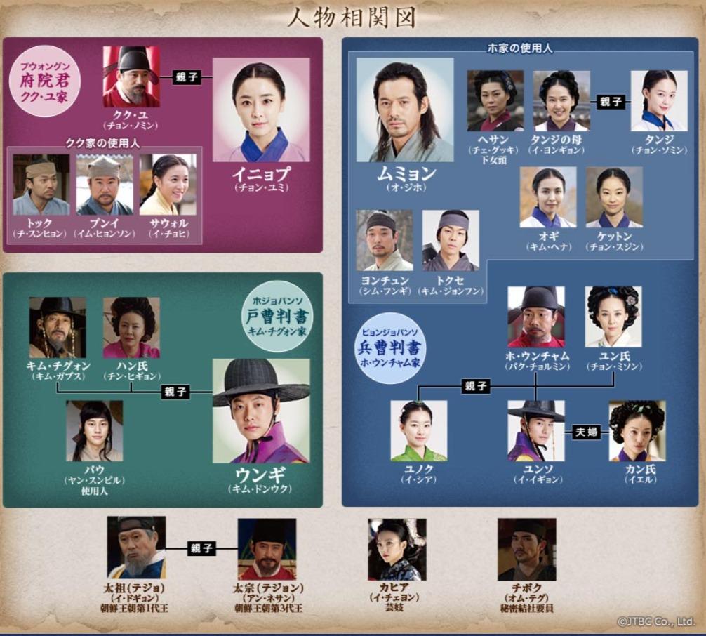 韓国ドラマ『イニョプの道』登場人物相関図(関係図)