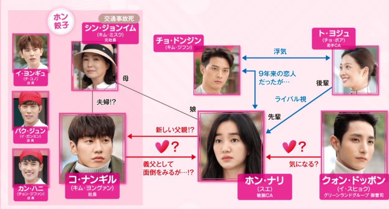韓国ドラマ『ウチに住むオトコ』登場人物相関図(関係図)