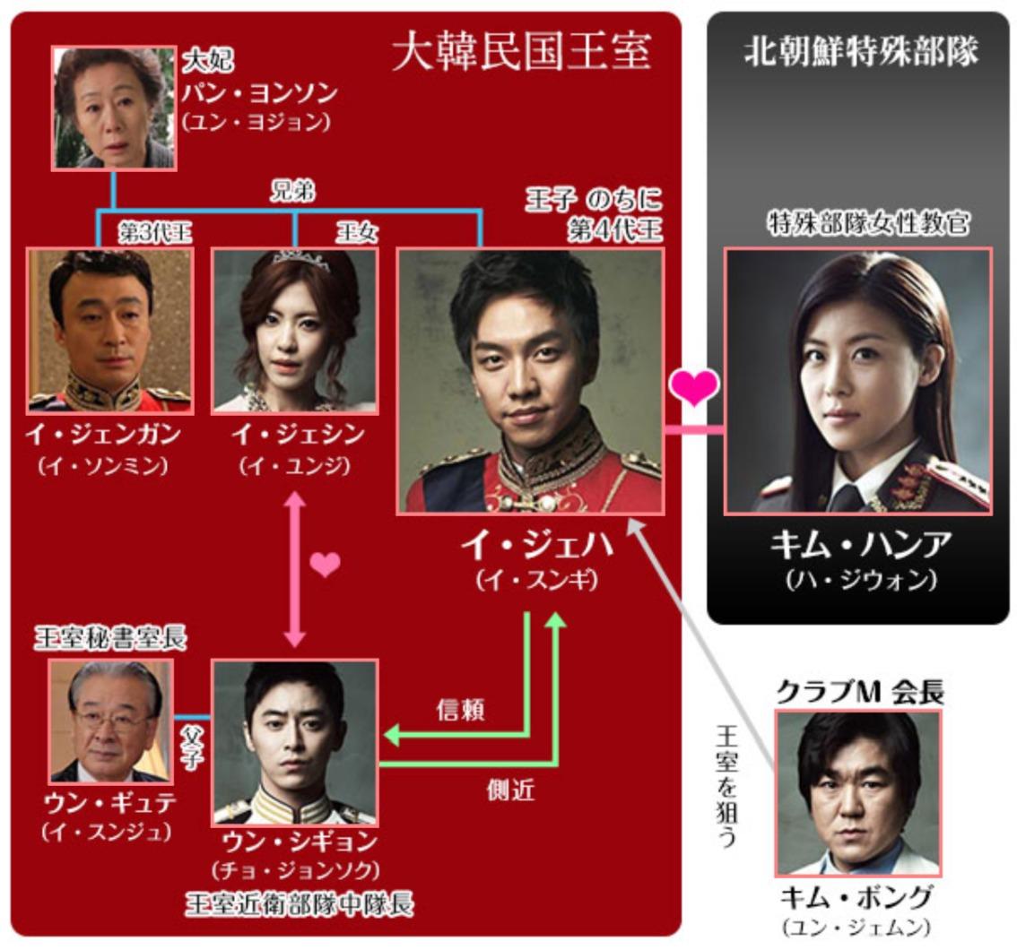韓国ドラマ『キング ~Two Hearts』登場人物相関図(関係図)