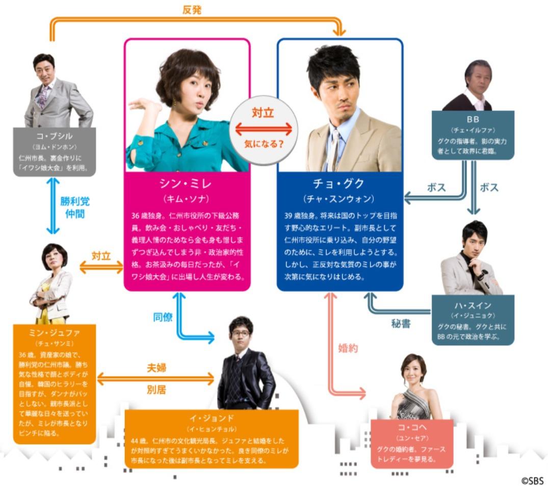 韓国ドラマ『シティーホール』登場人物相関図(関係図)