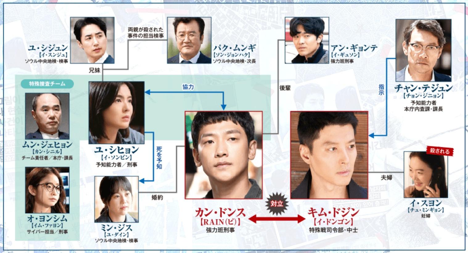 韓国ドラマ『スケッチ~神が予告した未来~』登場人物相関図(関係図)