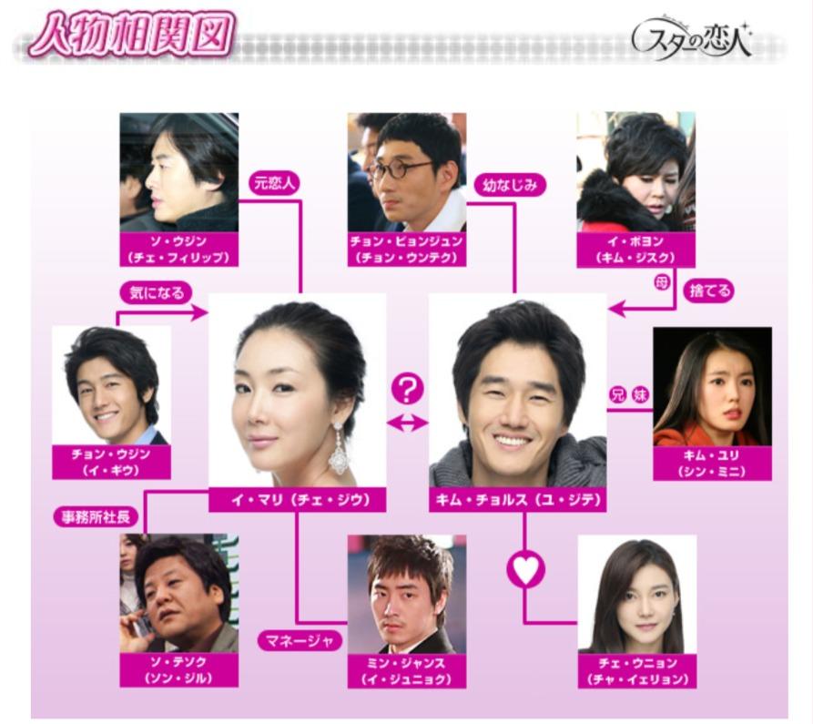 韓国ドラマ『スターの恋人』登場人物相関図(関係図)
