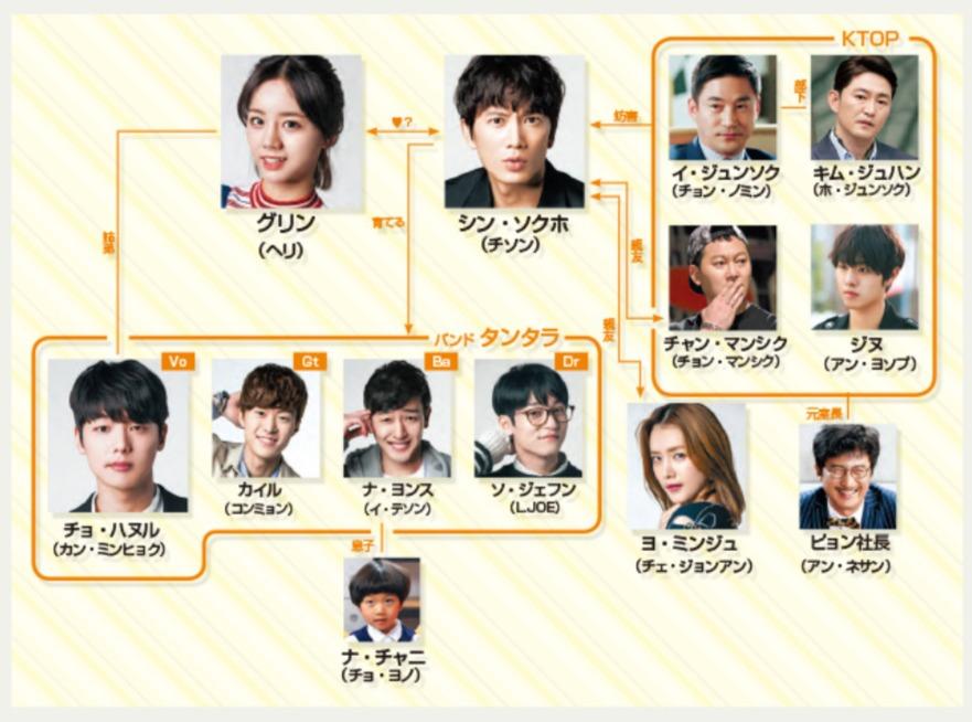 韓国ドラマ『タンタラ~キミを感じてる』登場人物相関図(関係図)