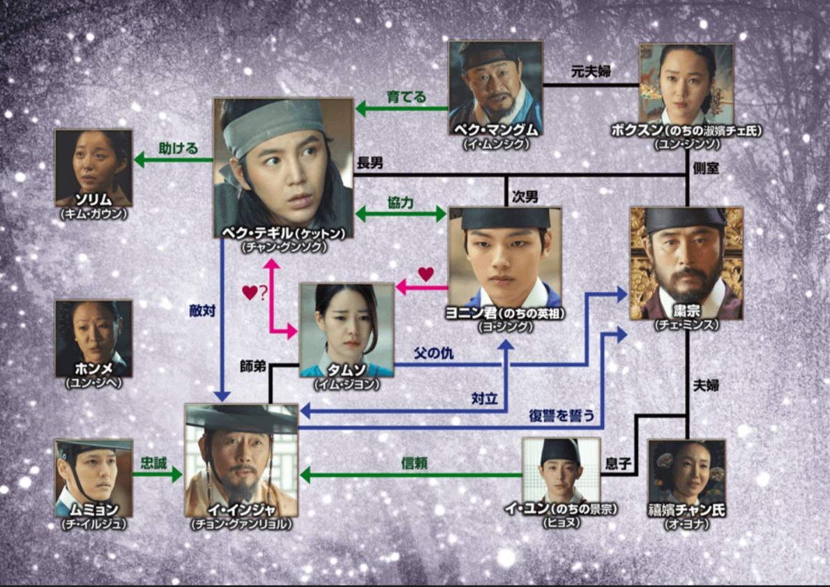 韓国ドラマ『テバク~運命の瞬間~』登場人物相関図(関係図)