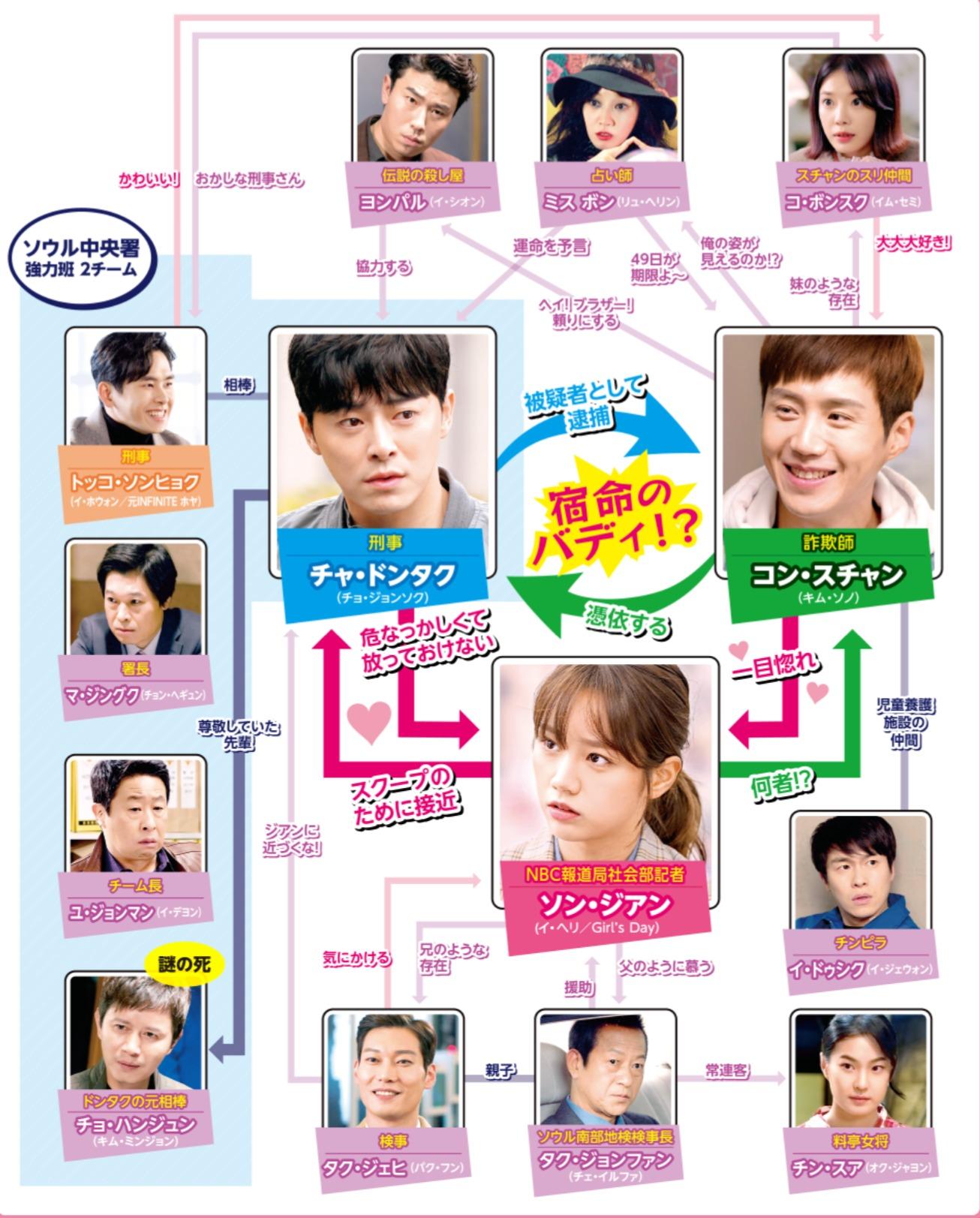 韓国ドラマ『トゥー・カップス~ただいま恋が憑依中!?~』登場人物相関図(関係図)