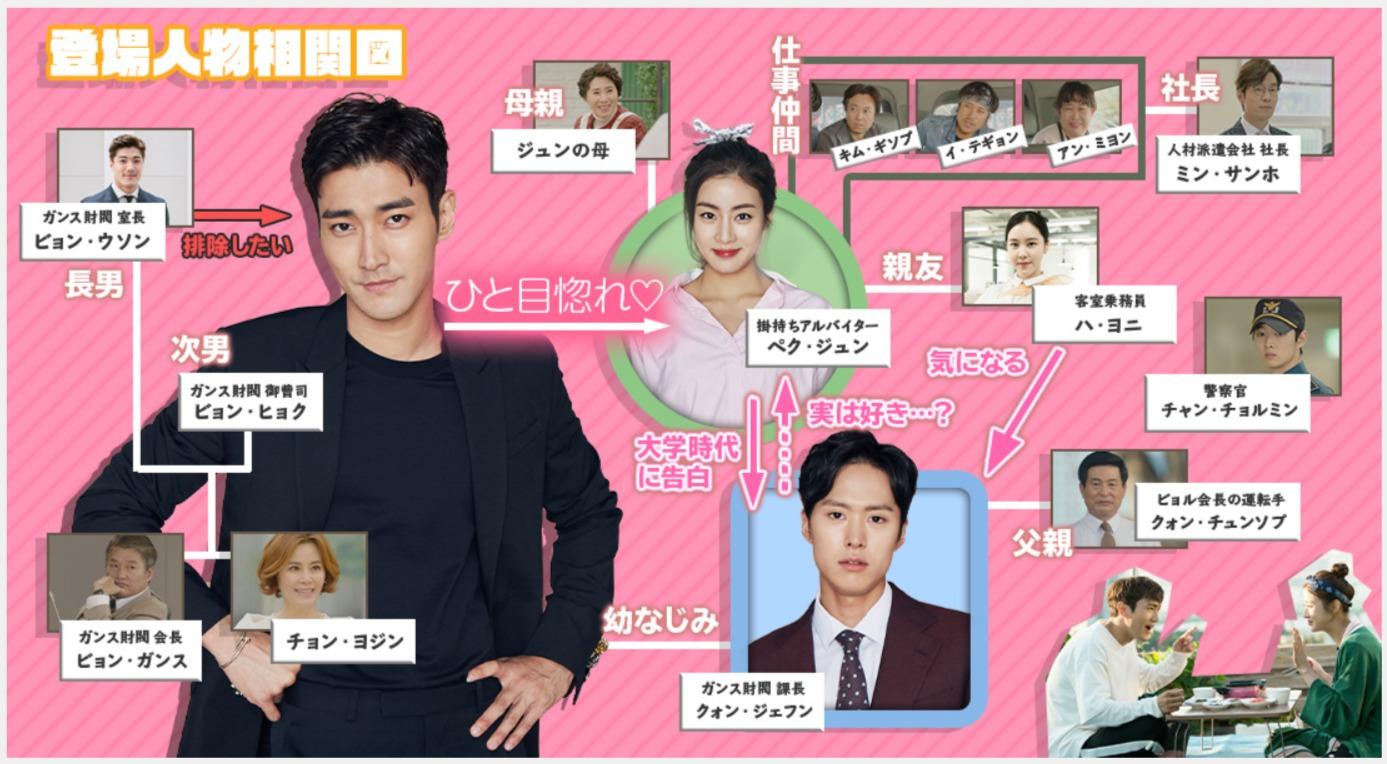 韓国ドラマ『ピョン・ヒョクの恋』登場人物相関図(関係図)