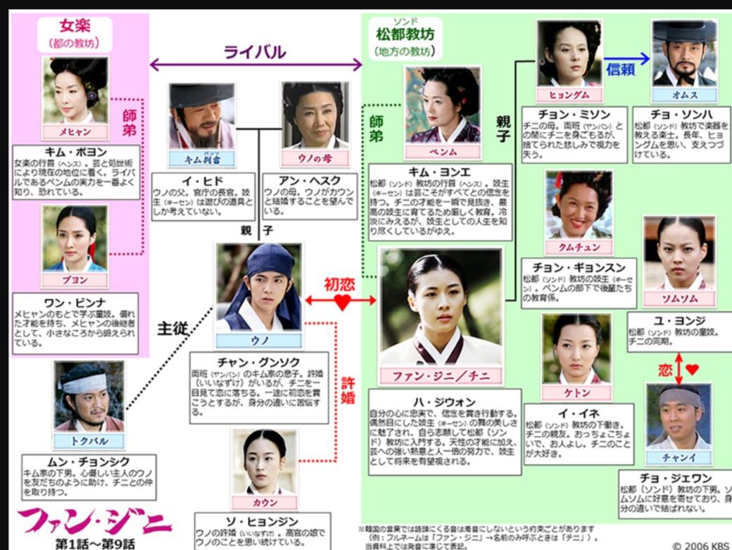 韓国ドラマ『ファン・ジニ』登場人物相関図(関係図)