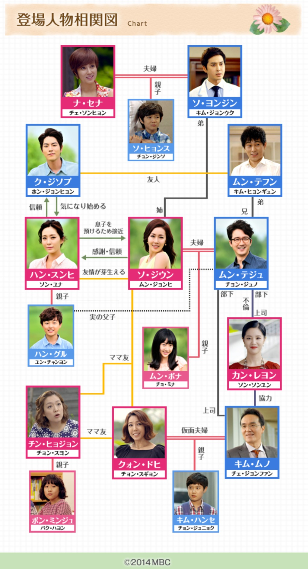 韓国ドラマ『ママ~最後の贈りもの~』登場人物相関図(関係図)