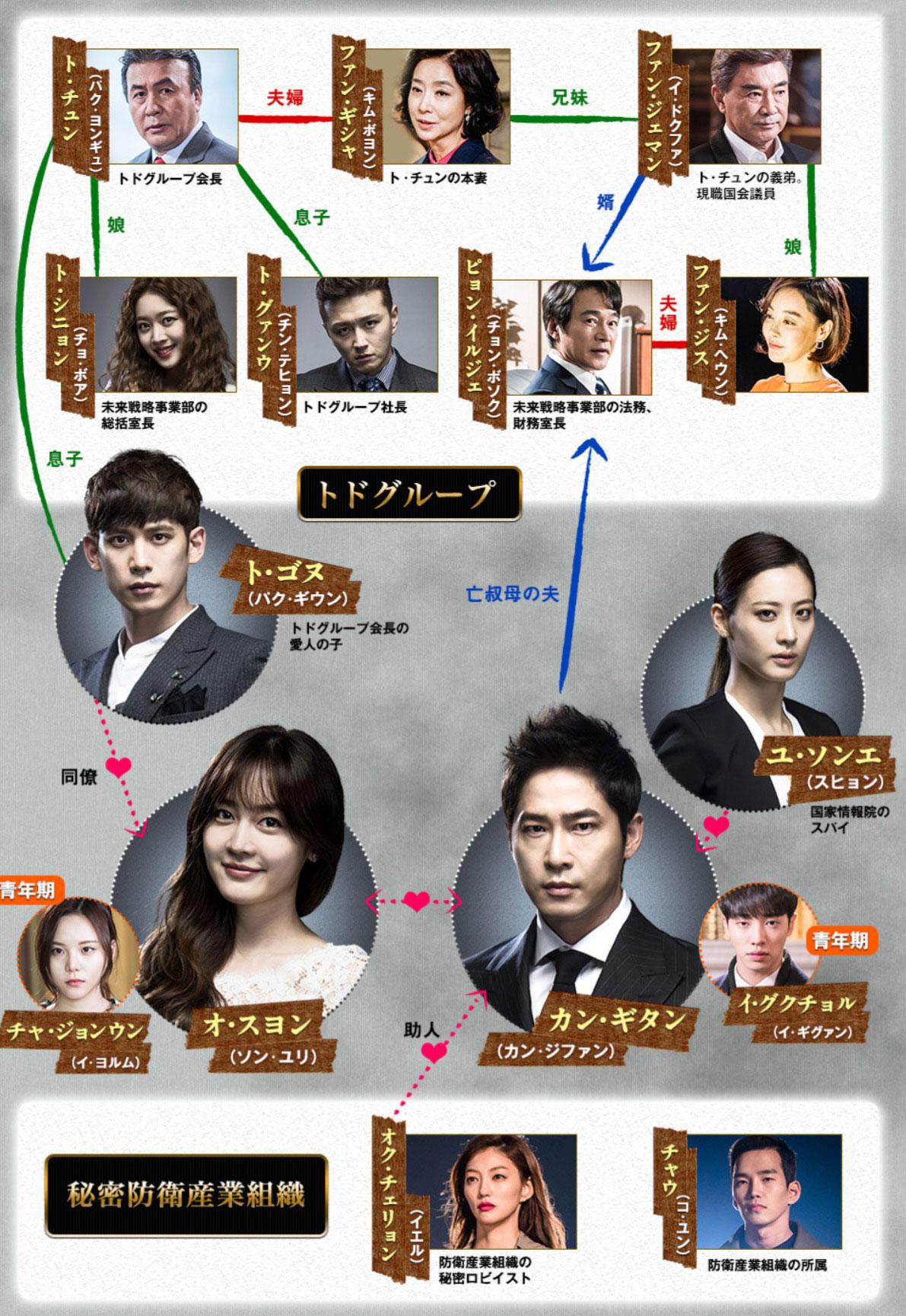 韓国ドラマ『モンスター~その愛と復讐~』登場人物相関図(関係図)