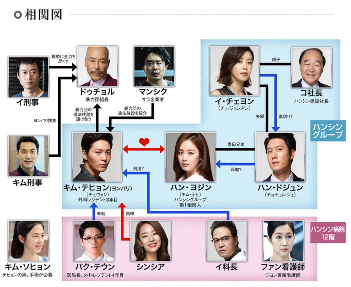 韓国ドラマ『ヨンパリ~君に愛を届けたい~』登場人物相関図(関係図)