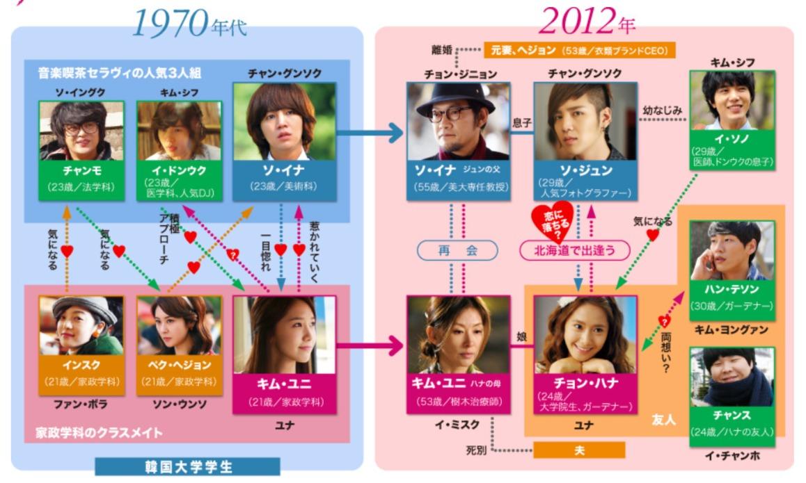 韓国ドラマ『ラブレイン』登場人物相関図(関係図)