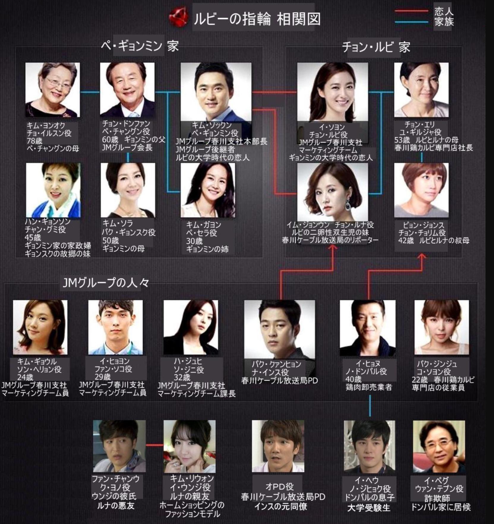 韓国ドラマ『ルビーの指輪』登場人物相関図(関係図)