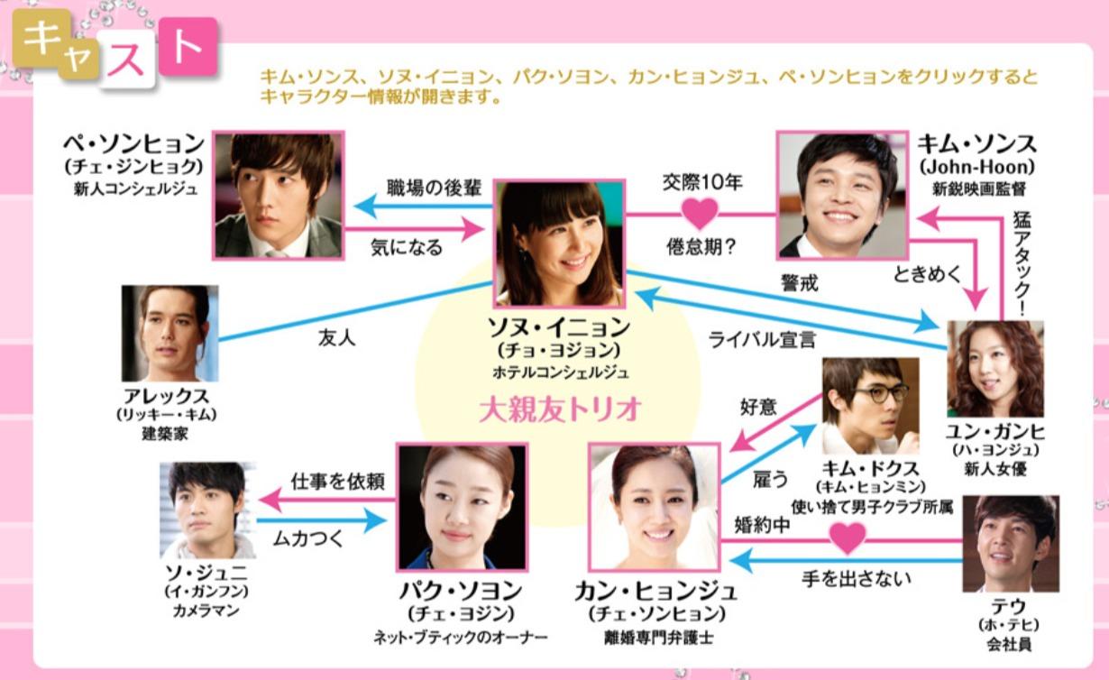 韓国ドラマ『ロマンスが必要(シーズン1)』登場人物相関図(関係図)