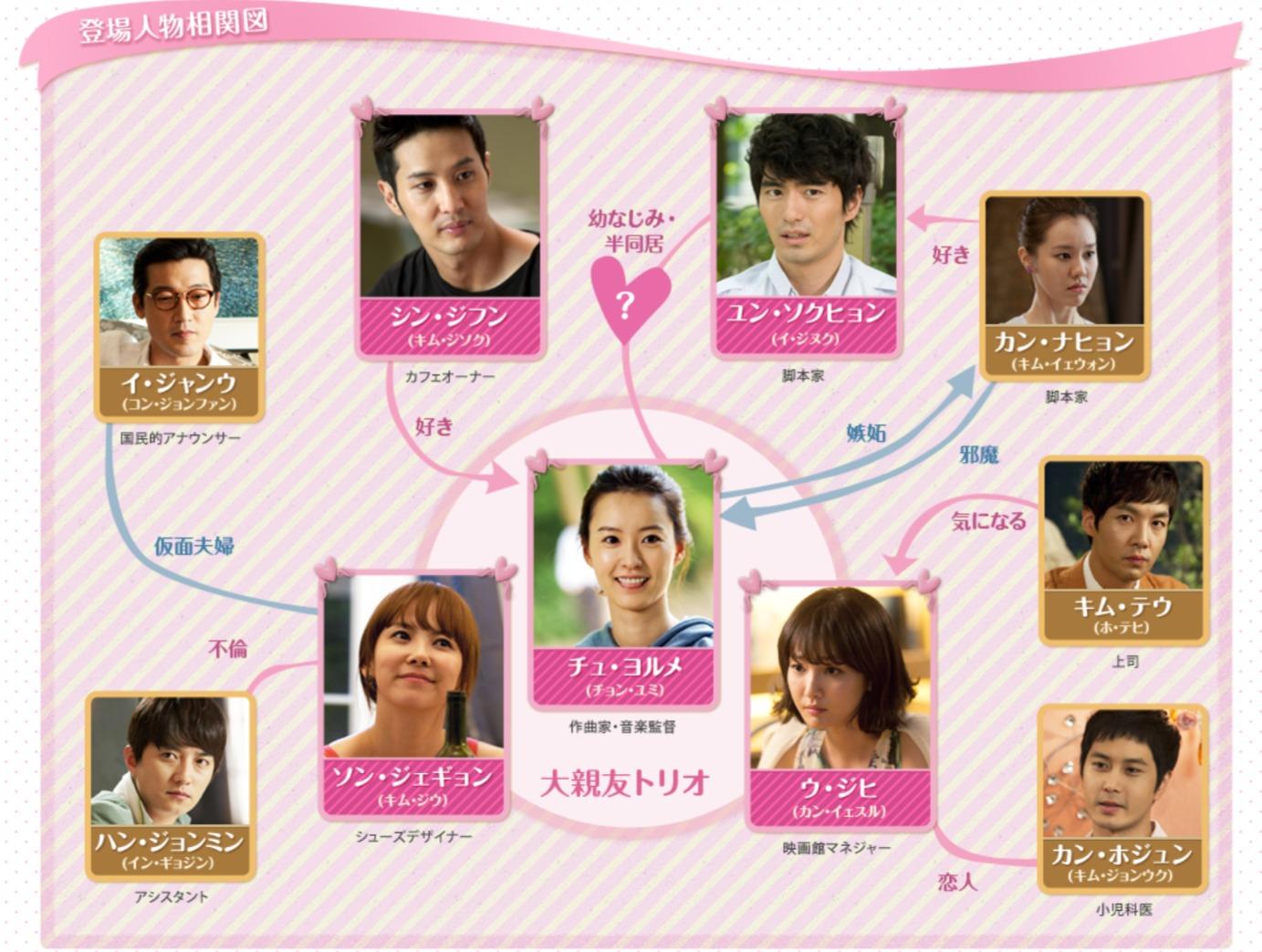 韓国ドラマ『ロマンスが必要2』登場人物相関図(関係図)