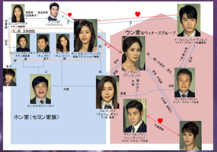 韓国ドラマ『人形の家~偽りの絆』登場人物相関図(関係図)