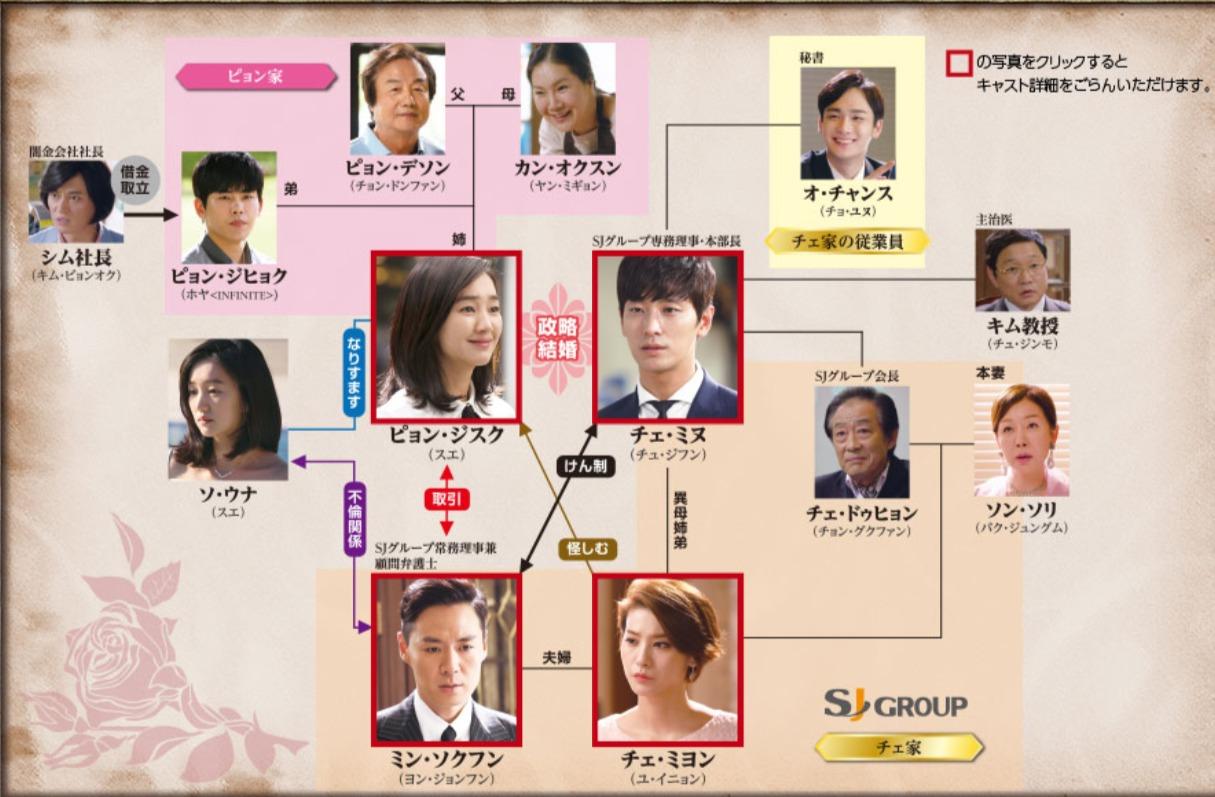 韓国ドラマ『仮面』登場人物相関図(関係図)