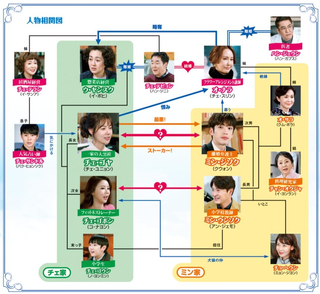韓国ドラマ『前世の敵~愛して許して~』登場人物相関図(関係図)