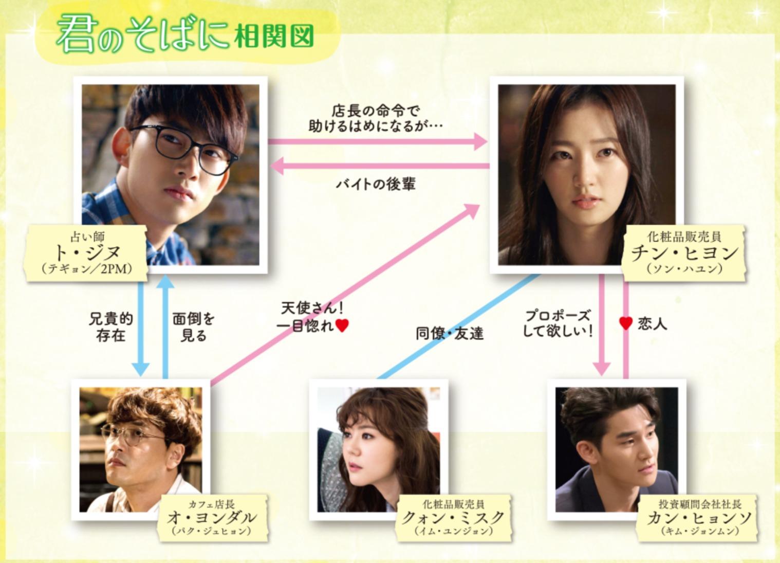 韓国ドラマ『君のそばに~Touching You~』登場人物相関図(関係図)