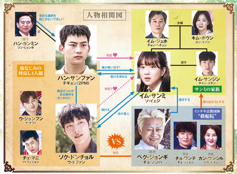 韓国ドラマ『君を守りたい~SAVE ME~』登場人物相関図(関係図)