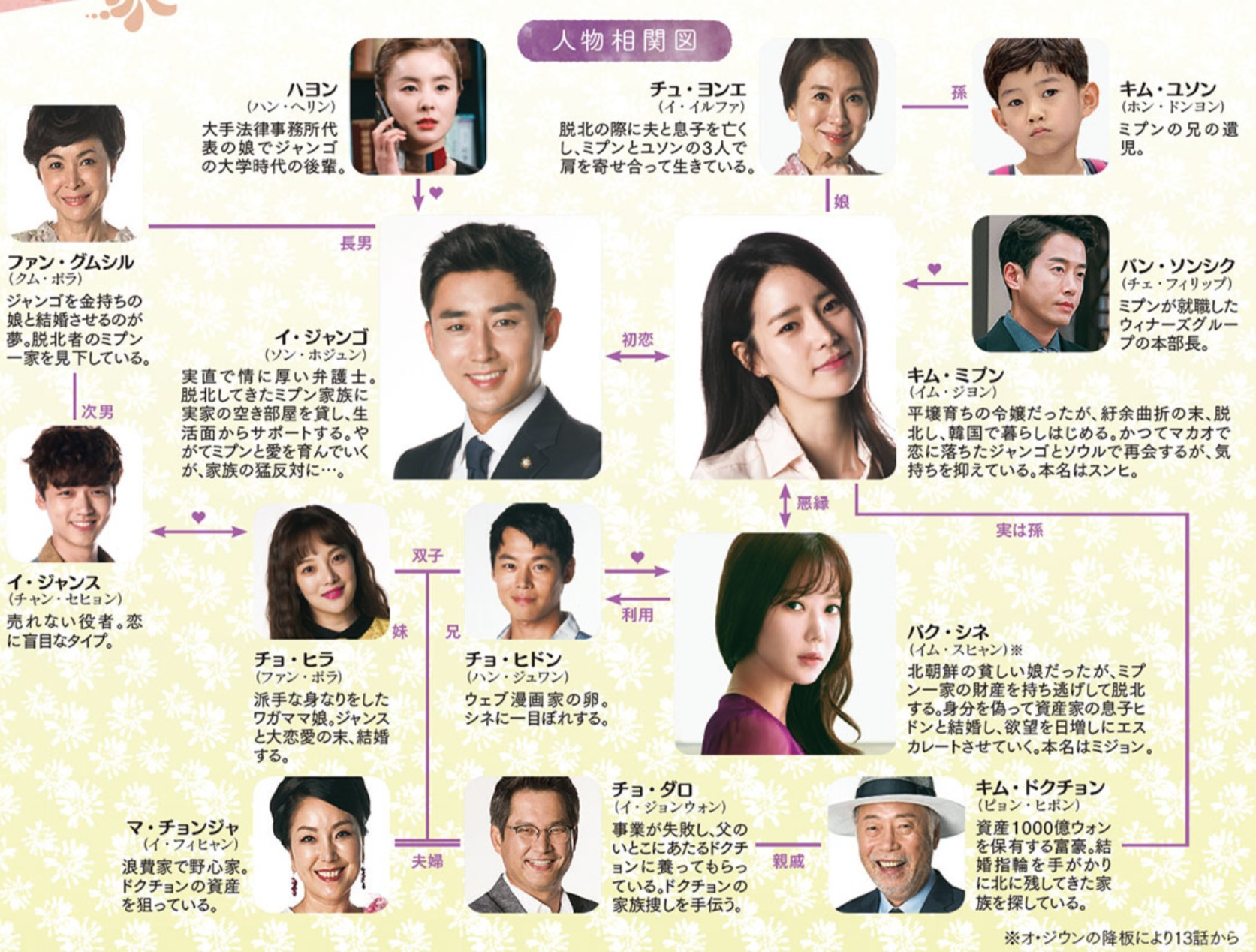 韓国ドラマ『吹けよ、ミプン』登場人物相関図(関係図)