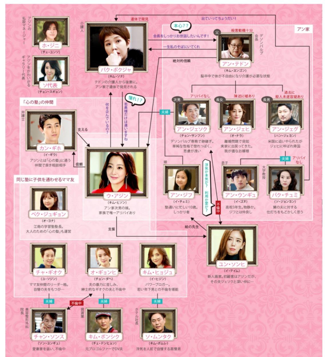 韓国ドラマ『サンプル』登場人物相関図(関係図)