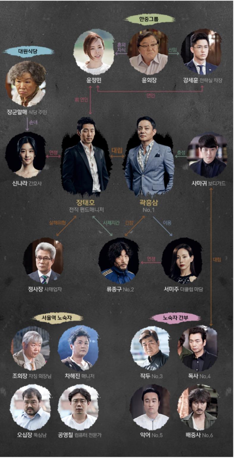 韓国ドラマ『失踪ノワールM』登場人物相関図(関係図)